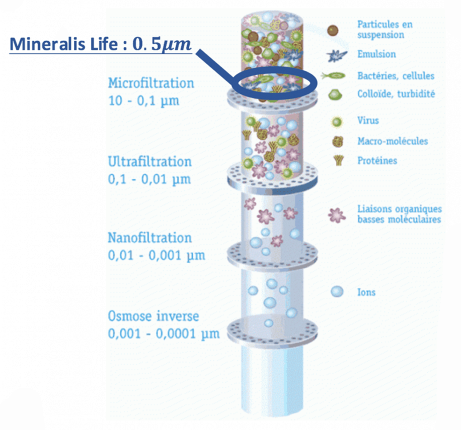 semineraliser