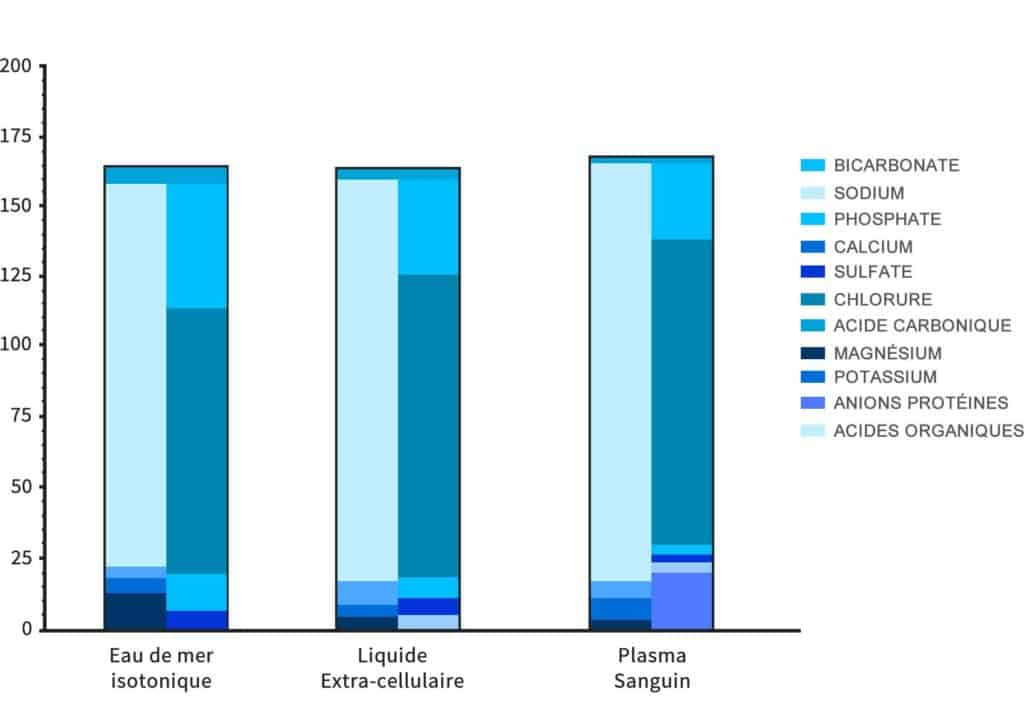 semineraliser - eau de mer - plasma de quinton - graphique